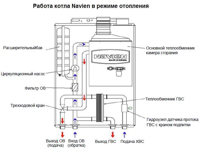 Что такое теплообменник для приготовления гвс в котле Пластинчатый теплообменник Funke FP 19 Самара