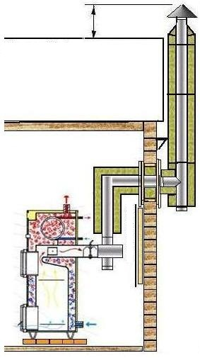 A simple gas boiler for heating a private house. How to choose a gas ...